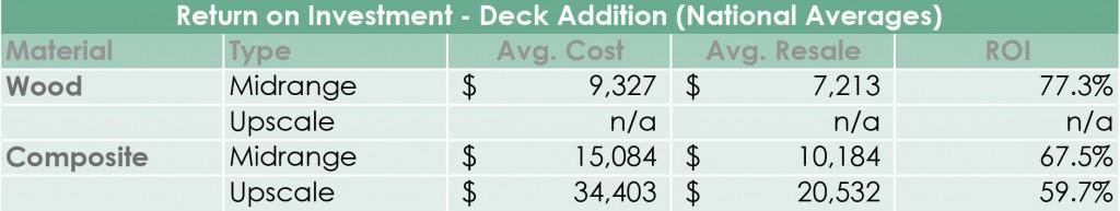 vinyl deck addition return